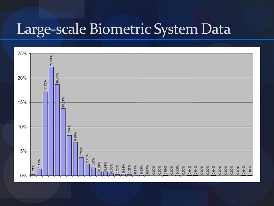 Large-scale Biometric System Data