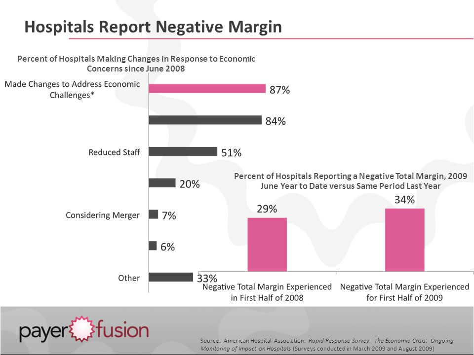 Hospitals Report Negative Margin Percent of Hospitals Making Changes in Response to Economic Concerns since June 2008 Percent of Hospitals Reporting a Negative Total Margin, 2009 June Year to Date versus Same Period Last Year Source: American Hospital Association.