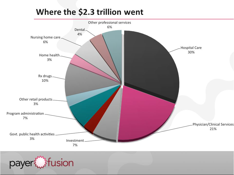 Where the $2.3 trillion went