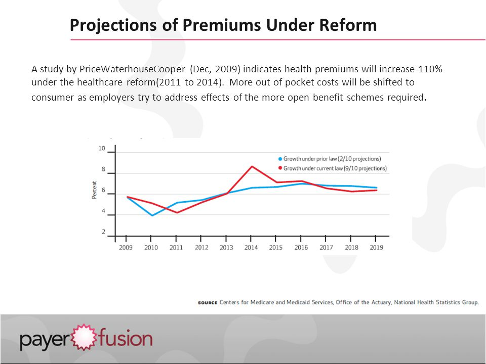 Projections of Premiums Under Reform A study by PriceWaterhouseCooper (Dec, 2009) indicates health premiums will increase 110% under the healthcare reform(2011 to 2014).