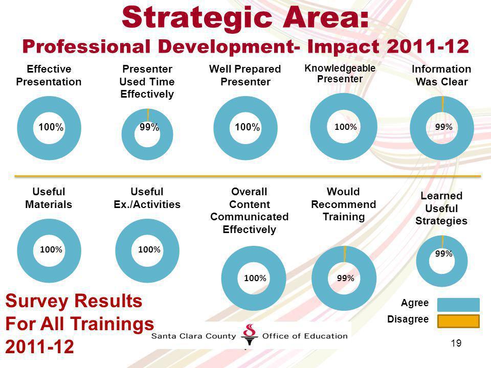 Strategic Area Professional Development Impact Highlights 18