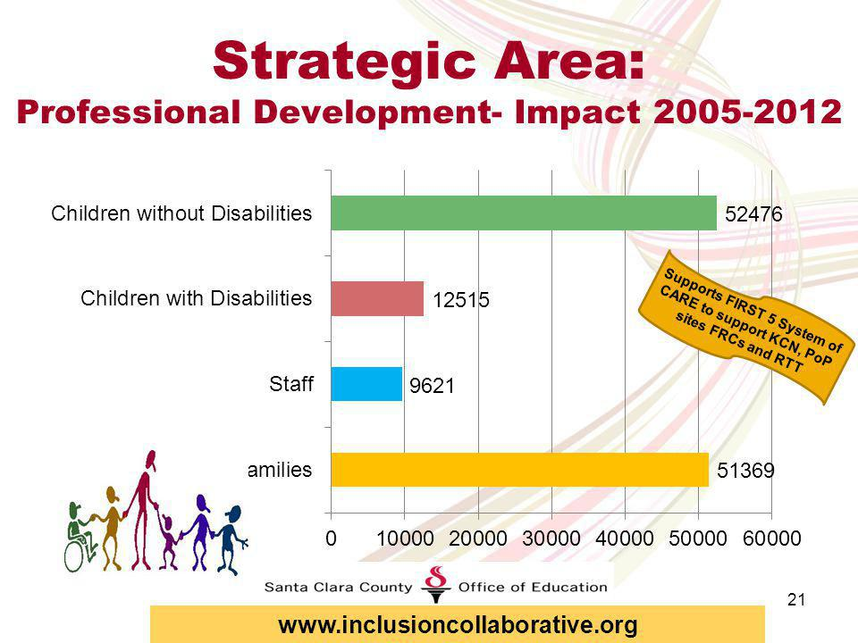 20 Strategic Area: Professional Development- Impact 2011-12 Supports FIRST 5 System of CARE to support KCN, PoP sites FRCs and RTT