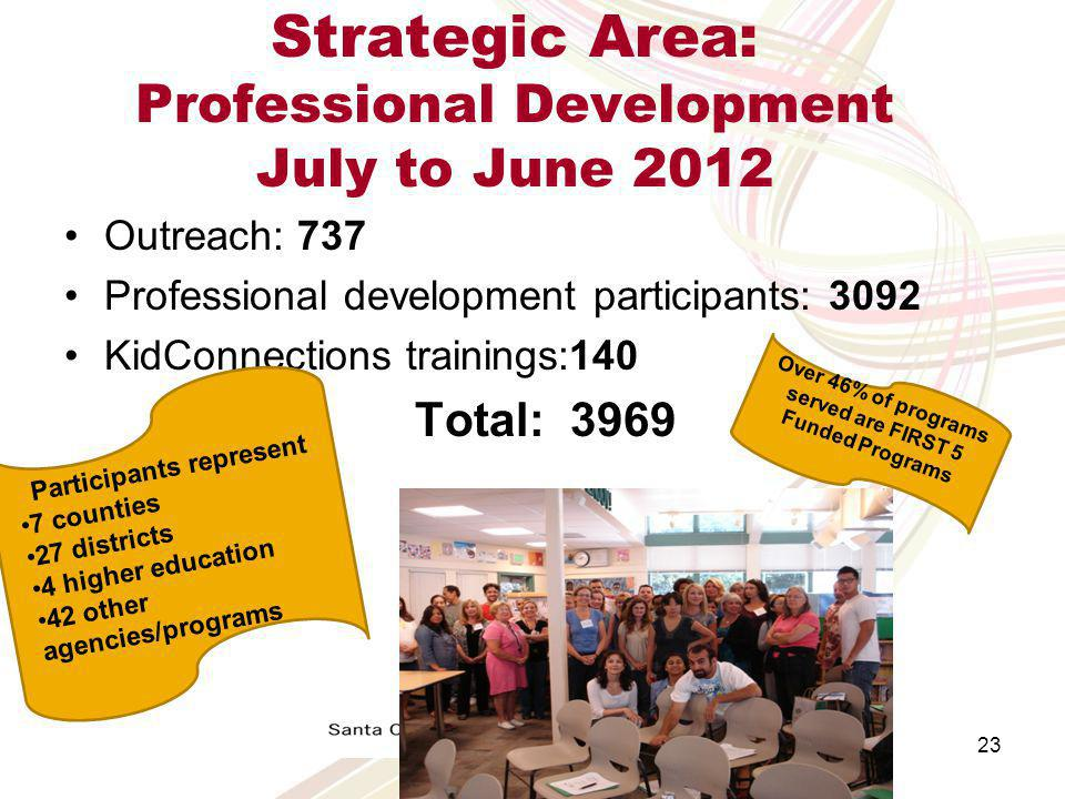 Strategic Area: Professional Development Participants Comments Trainings are very helpful for those who are working with children with disabilities-it