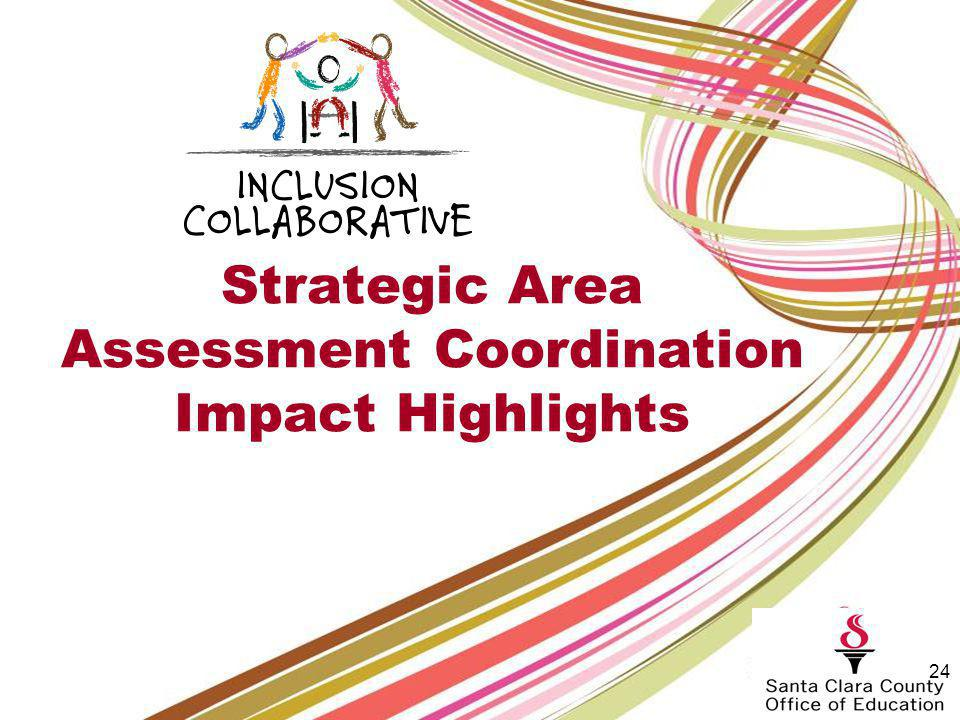 Strategic Area: Professional Development July to June 2012 Outreach: 737 Professional development participants: 3092 KidConnections trainings:140 Total: 3969 23 Participants represent 7 counties 27 districts 4 higher education 42 other agencies/programs Over 46% of programs served are FIRST 5 Funded Programs