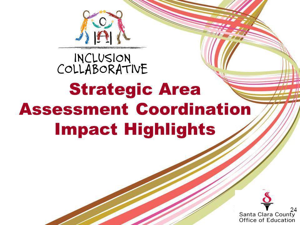 Strategic Area: Professional Development July to June 2012 Outreach: 737 Professional development participants: 3092 KidConnections trainings:140 Tota