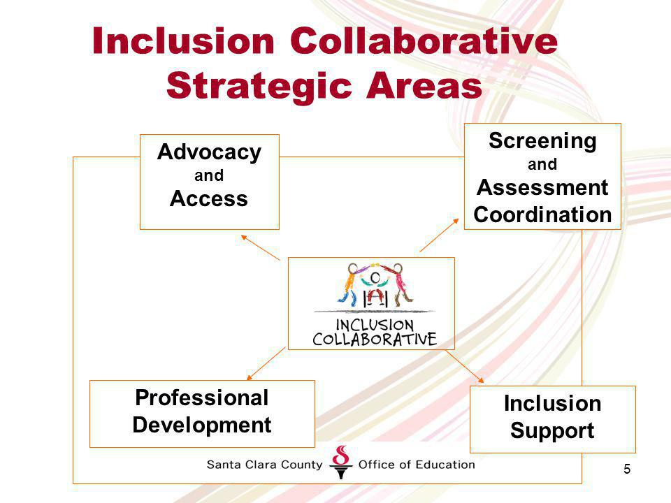 Inclusion Collaborative History Walk Local Early Planning Council (LPC) creates sub- committee for inclusion Implementation Plan Created with funding from FIRST 5, LPC and E-3 (West Ed) Needs assessment Inclusion Collaborative focused on consultation and Assessment for FIRST 5 no funding Screening and Assessment Begins- centralized thru COE SB 1703 passed shared funds between LPC and Community Child Care Council (4cs) FIRST 5 funded Inclusion Collaborative Joint award for SCCOE and (E-3) (West Ed)-began Inclusion Symposium FIRST 5, SCCOE and Warmenhovens funds for Inclusion Collaborative for Pilot Inclusion Site Trained 700 educators, parent and administrators on inclusive practices Inclusion Support Warm Line KidConnections KidScope FIRST 5 Centralized Referral System through MH Continue IC Training 200120022003200420052006 200720082009201020112012 Continued funding through FIRST 5, SCCOE, Warmenhoven and other small grants Trained 3400 staff Community training for Libraries, after school CSEFEL- AB212- IFECMHCP Provided professional development for over 2000 early education staff and families- IFECMHCP 32 inclusion classrooms at 19 sites Impact growing- Warm Line Developmental Screenings