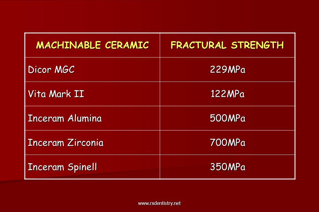 MACHINABLE CERAMIC FRACTURAL STRENGTH Dicor MGC 229MPa Vita Mark II 122MPa Inceram Alumina 500MPa Inceram Zirconia 700MPa Inceram Spinell 350MPa www.r