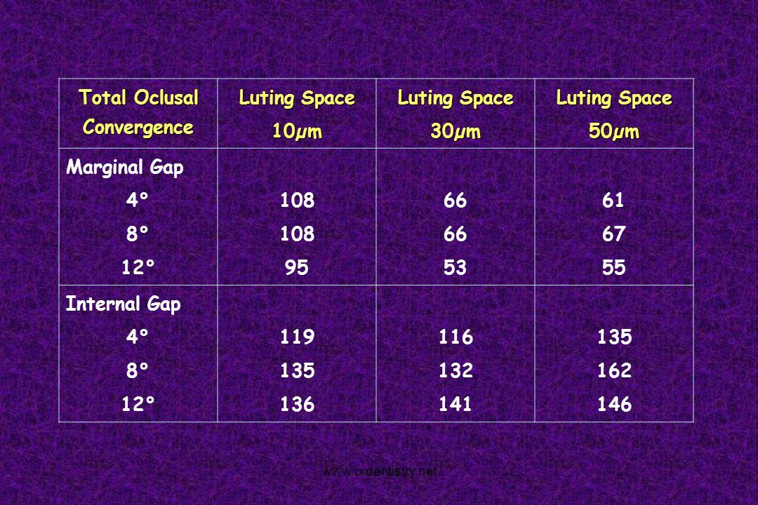 Total Oclusal Convergence Luting Space 10µm 30µm 50µm Marginal Gap 4° 8° 12° 108 95 66 53 61 67 55 Internal Gap 4° 8° 12° 119 135 136 116 132 141 135