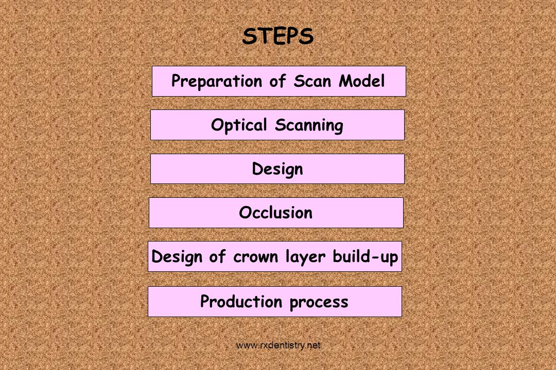 Preparation of Scan Model Optical Scanning Design Occlusion Design of crown layer build-up Production process STEPS www.rxdentistry.net