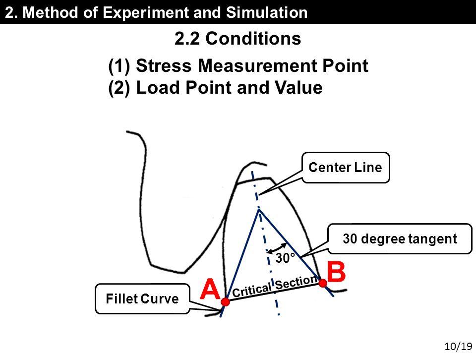 Center Line 30° Critical Section 30 degree tangent Fillet Curve 2.