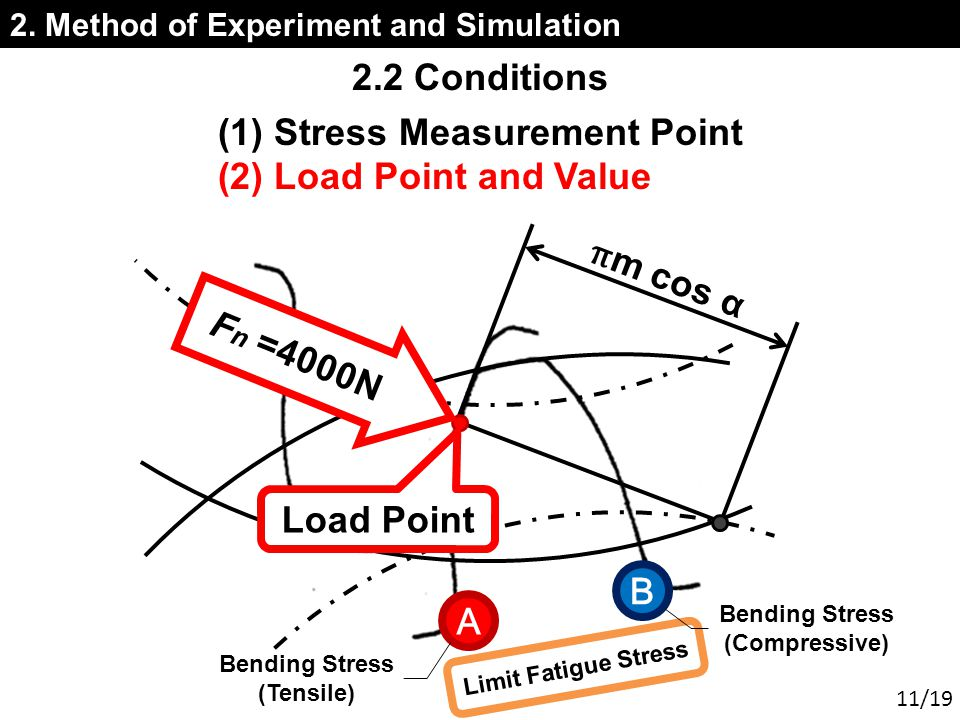 2. Method of Experiment and Simulation (1) Stress Measurement Point (2) Load Point and Value 2.2 Conditions π m cos α Load Point F n =4000N Limit Fati