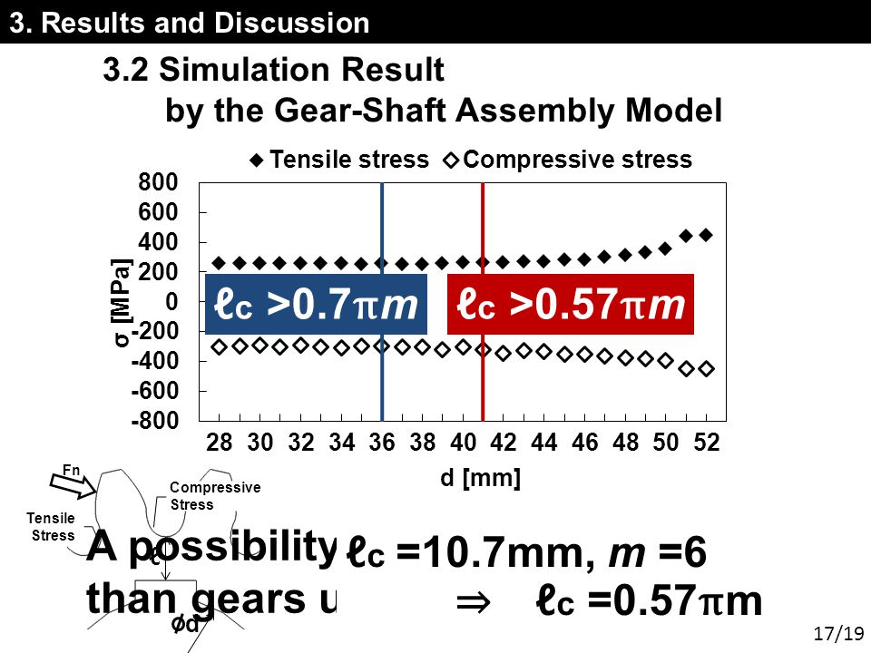 3. Results and Discussion 3.2 Simulation Result by the Gear-Shaft Assembly Model c >0.7 π m c >0.57 π m A possibility of 19% smaller design than gears