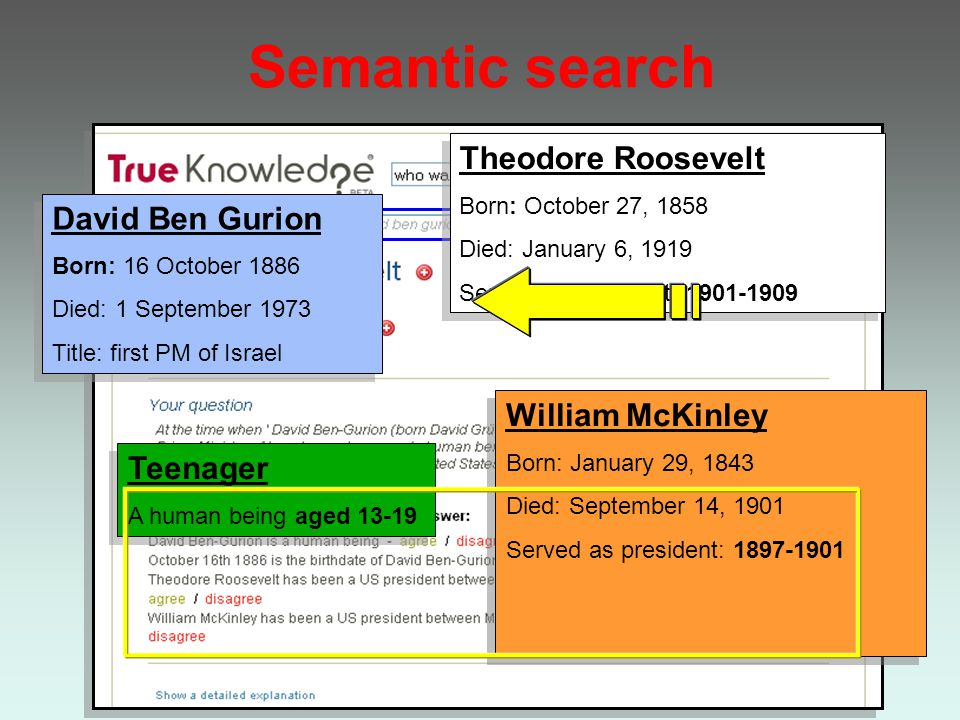 True Knowledge Semantic search Hakia Powerset Worio Cognition (NLP) Sensebot William McKinley Born: January 29, 1843 Died: September 14, 1901 Served as president: 1897-1901 William McKinley Born: January 29, 1843 Died: September 14, 1901 Served as president: 1897-1901 Teenager A human being aged 13-19 Teenager A human being aged 13-19 David Ben Gurion Born: 16 October 1886 Died: 1 September 1973 Title: first PM of Israel David Ben Gurion Born: 16 October 1886 Died: 1 September 1973 Title: first PM of Israel Theodore Roosevelt Born: October 27, 1858 Died: January 6, 1919 Served as president: 1901-1909 Theodore Roosevelt Born: October 27, 1858 Died: January 6, 1919 Served as president: 1901-1909