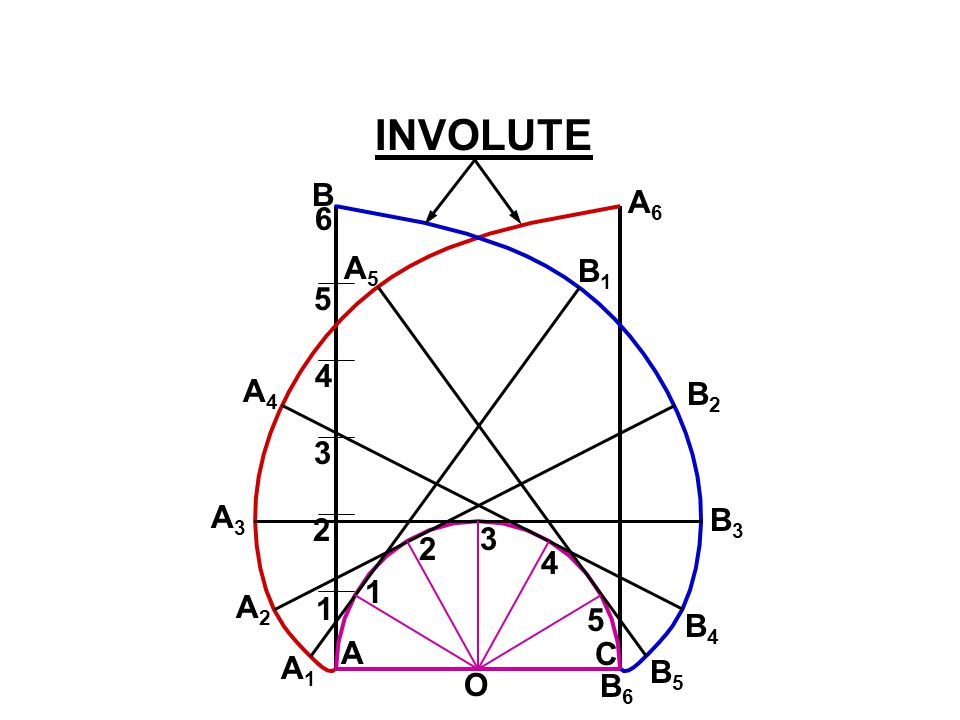 A stick of length equal to the circumference of a semicircle, is initially tangent to the semicircle on the right of it. This stick now rolls over the