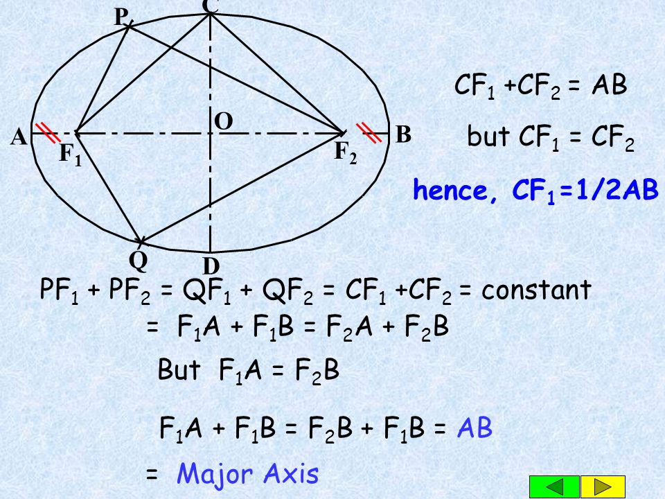 Ellipse is the locus of a point, which moves in a plane so that the sum of its distance from two fixed points, called focal points or foci, is a const