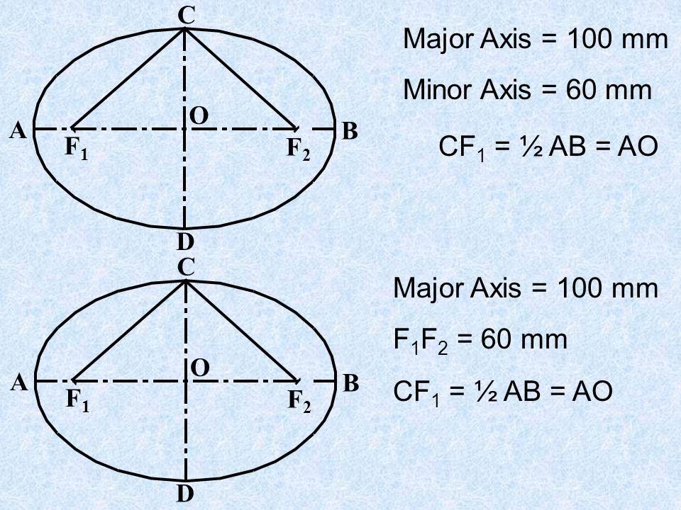 F1F1 A B C D P F2F2 O PF 1 + PF 2 = QF 1 + QF 2 = CF 1 +CF 2 = constant = Major Axis Q = F 1 A + F 1 B = F 2 A + F 2 B But F 1 A = F 2 B F 1 A + F 1 B