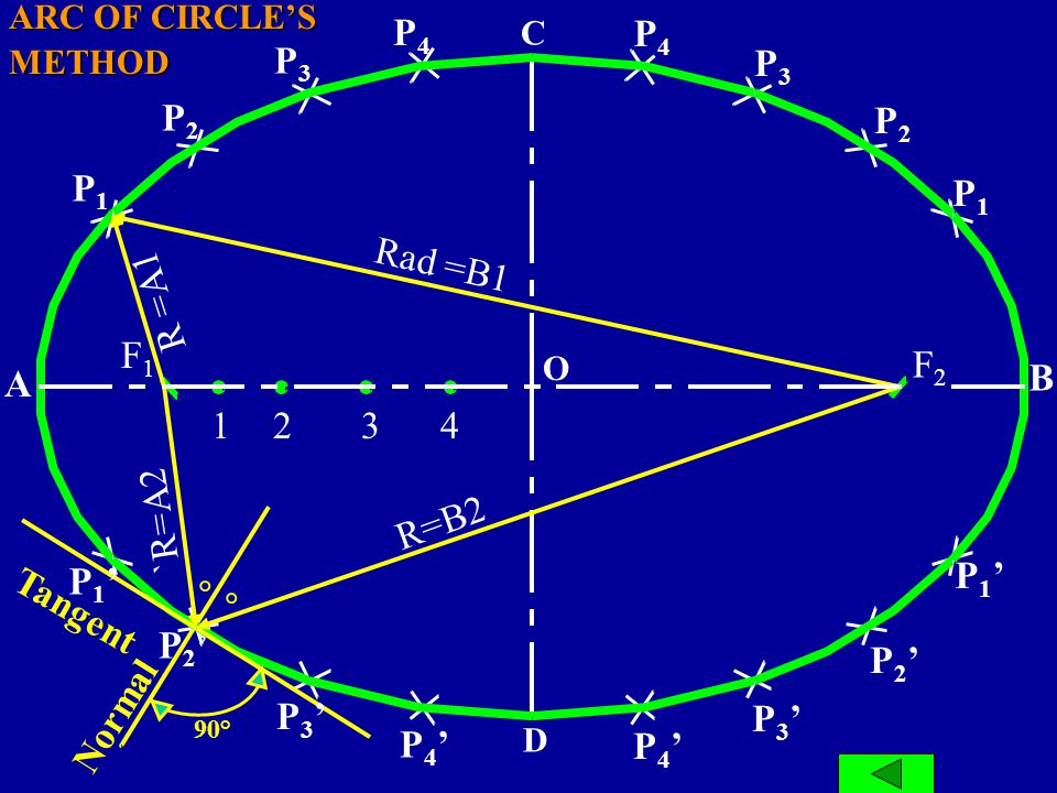 METHODS FOR DRAWING ELLIPSE 2. Concentric Circle Method 3. Loop Method 4. Oblong Method 5. Ellipse in Parallelogram 6. Trammel Method 7. Parallel Elli