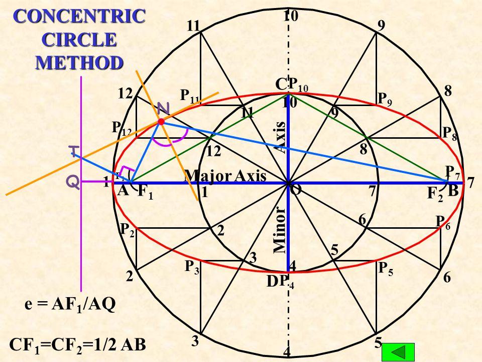 Normal P 2 R =A1 Tangent 1234 A B C D P1P1 P3P3 P2P2 P4P4 P4P4 P3P3 P2P2 P1P1 P 1 F2F2 P 3 P 4 P 3 P 2 P 1 90° F1F1 Rad =B1 R=B2 `R=A2 O ARC OF CIRCLE