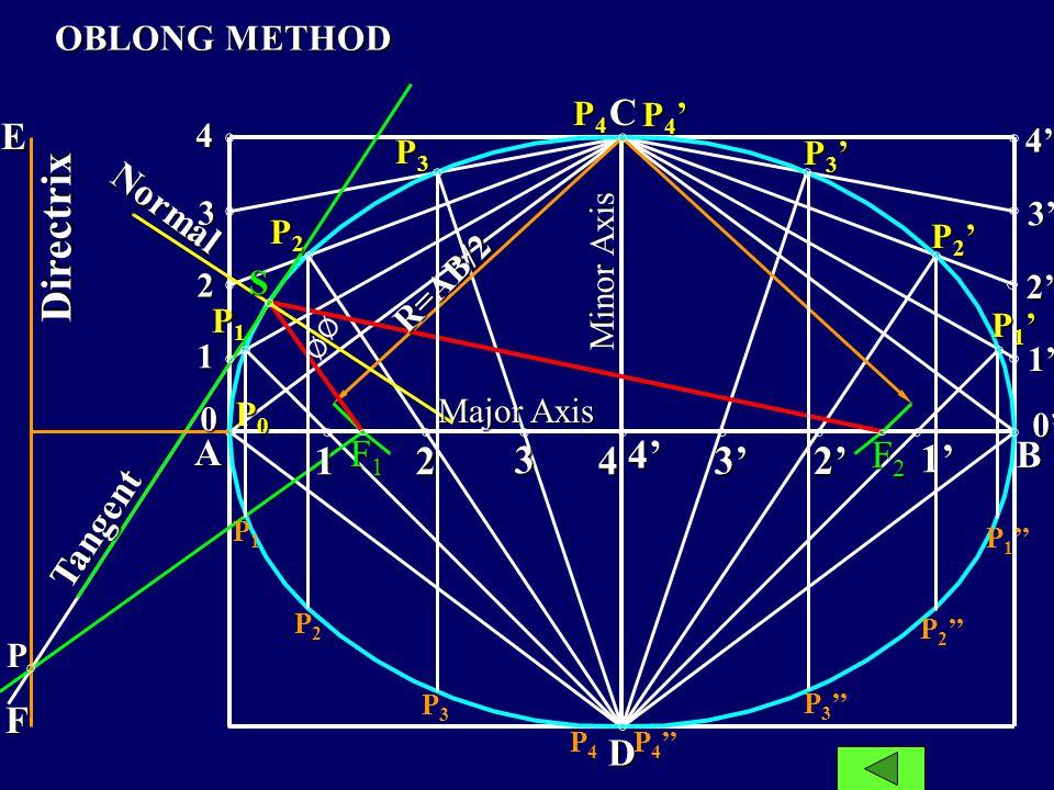 Axis Minor A B Major Axis 7 8 9 10 11 9 8 7 6 5 4 3 2 1 12 11 P6P6 P5P5 P4P4 P3P3 P 2` P1P1 P 12 P 11 P 10 P9P9 P8P8 P7P7 6 5 4 3 2 1 12 C 10 O CONCEN