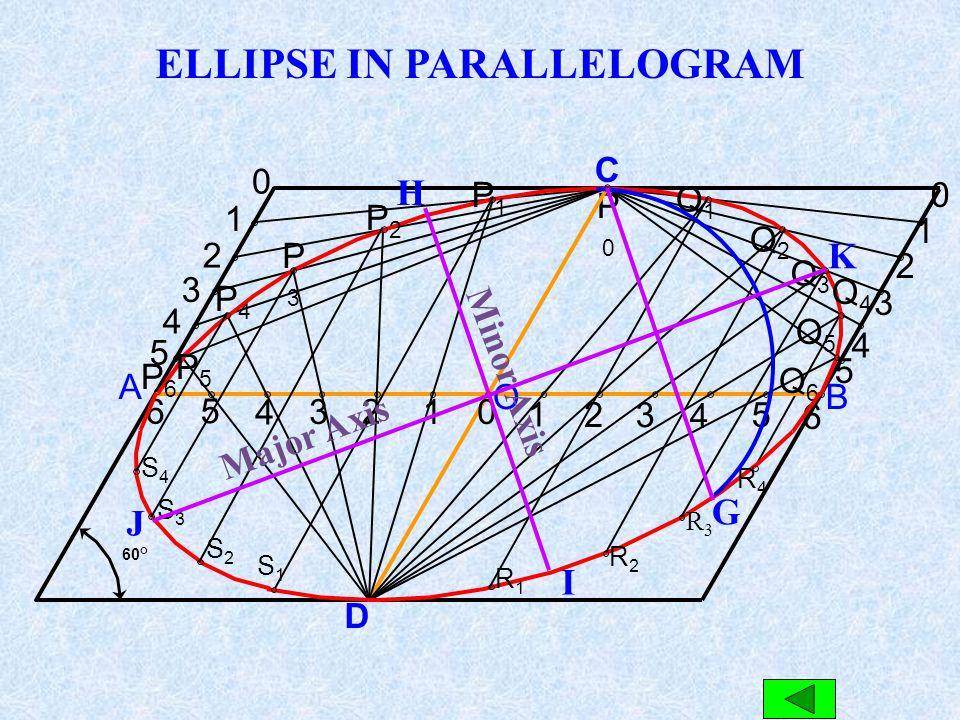 N o r m a l 01 2 3 4 12 3 4 10 23 41 2 3 4AB C D Major Axis M i n o r A x i s F1F1F1F1 F2F2F2F2D i r e c t r i xEF S P P1P1P1P1 P2P2P2P2 P3P3P3P3 P4P4