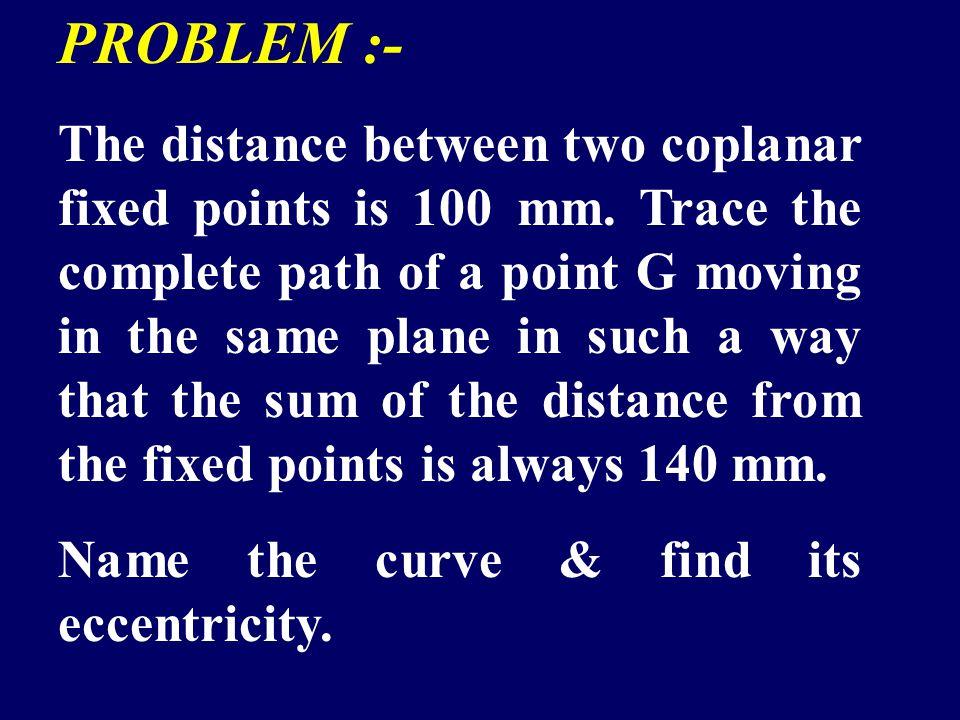 P6P6 Normal P 5 P 7 P 6 P1P1 Tangent P 1 N N T T V1V1 P5P5 P 4 P4P4 P 3 P 2 F1F1 D1D1 D1D1 R1R1 b a c d e f g Q P7P7 P3P3 P2P2 Directrix R=6f` 90 ° 12