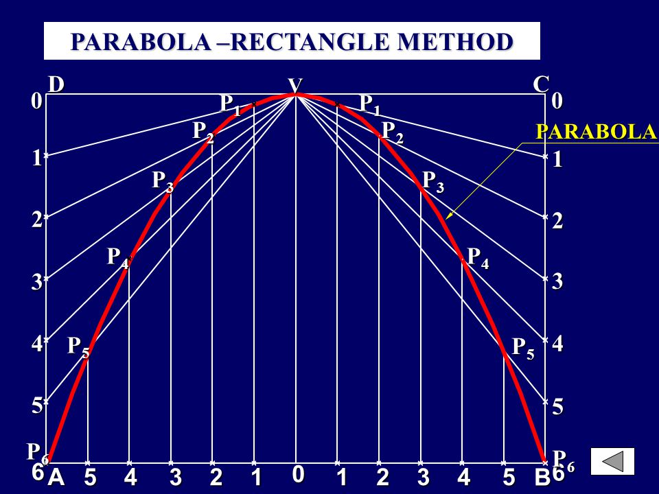METHODS FOR DRAWING PARABOLA 1.Rectangle Method 2.