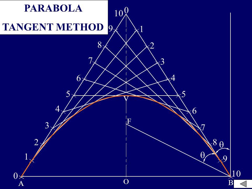 B0 2 0 2 6 C 6 V 5P5 30° AXD 1 2 4 5 3 1 3 4 5 4 3 1 0 5 4 3 2 1 P1P1P1P1 P2P2P2P2 P3P3P3P3 P4P4P4P4 P5P5P5P5P4 P3 P2 P1 P6 PARABOLA – IN PARALLELOGRA