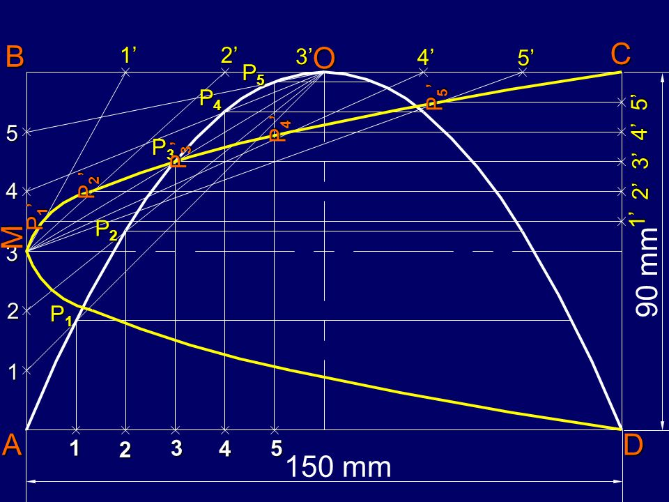 PROBLEM:- In a rectangle of sides 150 mm and 90 mm, inscribe two parabola such that their axis bisect each other. Find out their focus points & positi