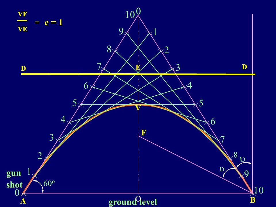 ground level B A 60º gunshot 80 M parabola