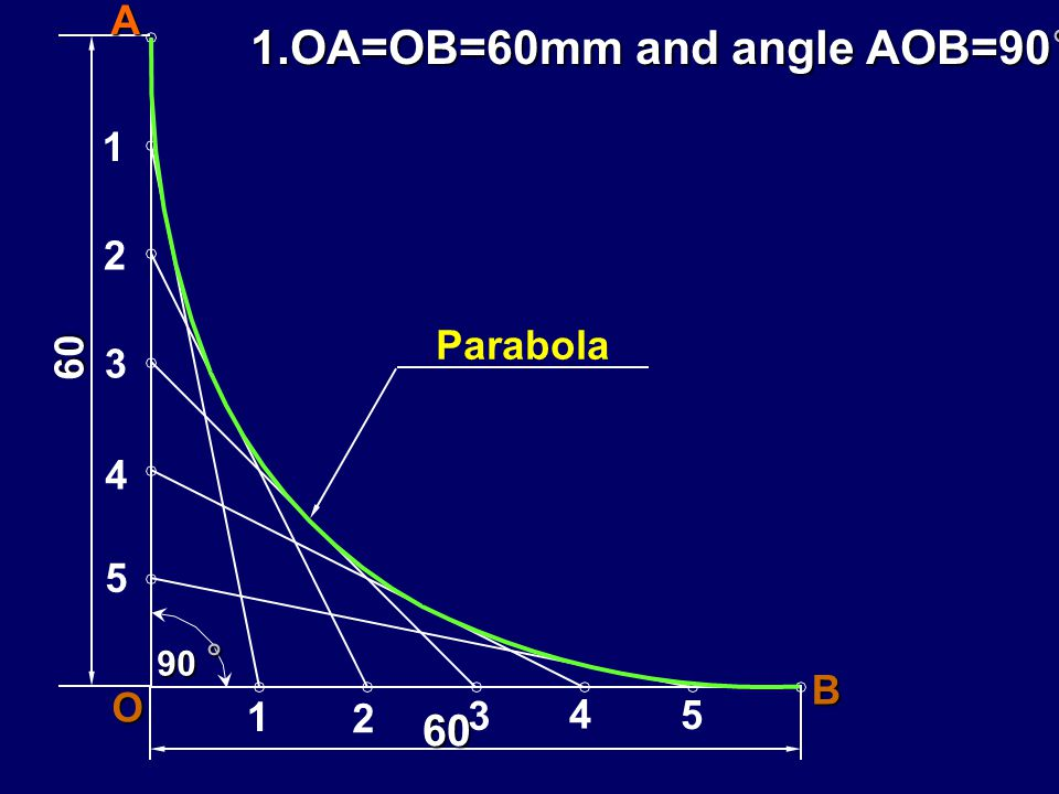 Connect two given points A and B by a Parabolic curve, when:- 1.OA=OB=60mm and angle AOB=90° 2.OA=60mm,OB=80mm and angle AOB=110° 3.OA=OB=60mm and angle AOB=60°
