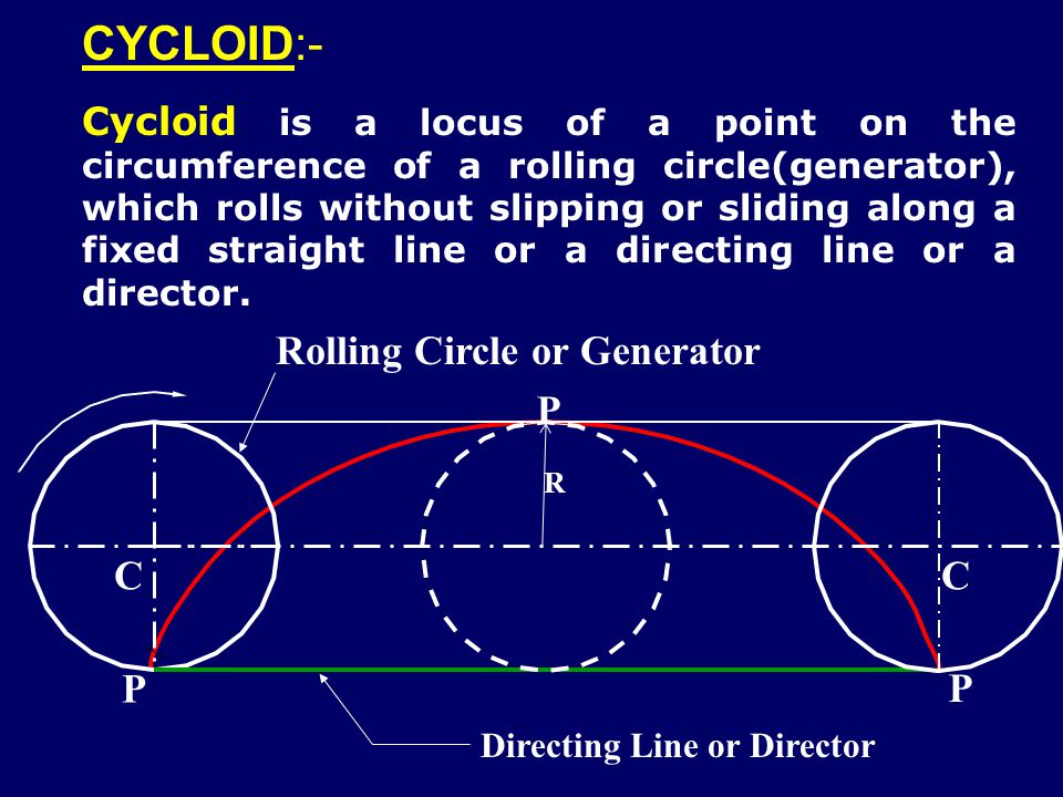 CYCLOIDAL GROUP OF CURVES When one curve rolls over another curve without slipping or sliding, the path Of any point of the rolling curve is called as ROULETTE.