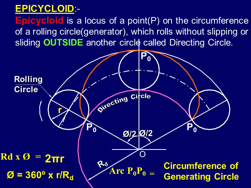 Rolling Circle or Generator CYCLOID:- Cycloid is a locus of a point on the circumference of a rolling circle(generator), which rolls without slipping