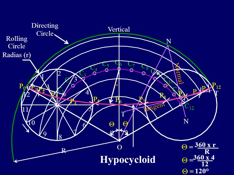 Problem :3 A circle of 80 mm diameter rolls on the circumference of another circle of 120 mm radius and inside it. Draw the locus of the point P on th