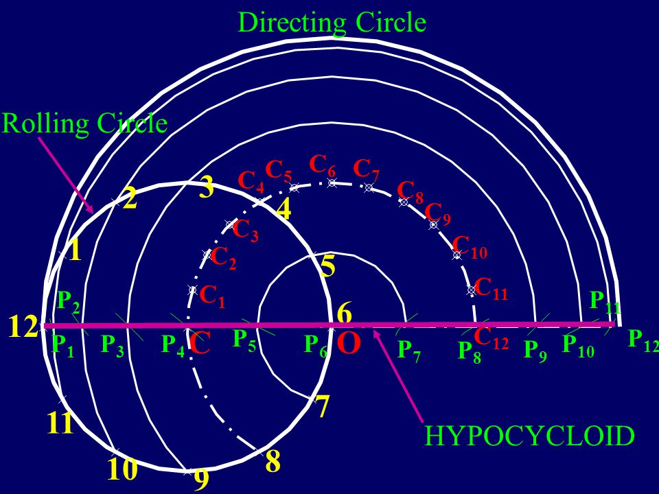 Problem : Show by means of drawing that when the diameter of rolling circle is half the diameter of directing circle, the hypocycloid is a straight li