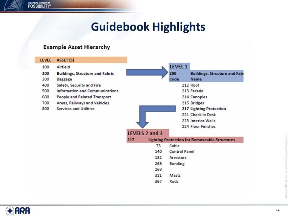 Copyright 2009. All rights reserved. Applied Research Associates, Inc. 24 Guidebook Highlights