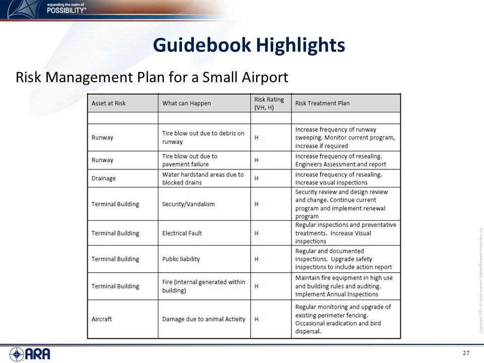 Copyright 2009. All rights reserved. Applied Research Associates, Inc. 27 Guidebook Highlights Risk Management Plan for a Small Airport