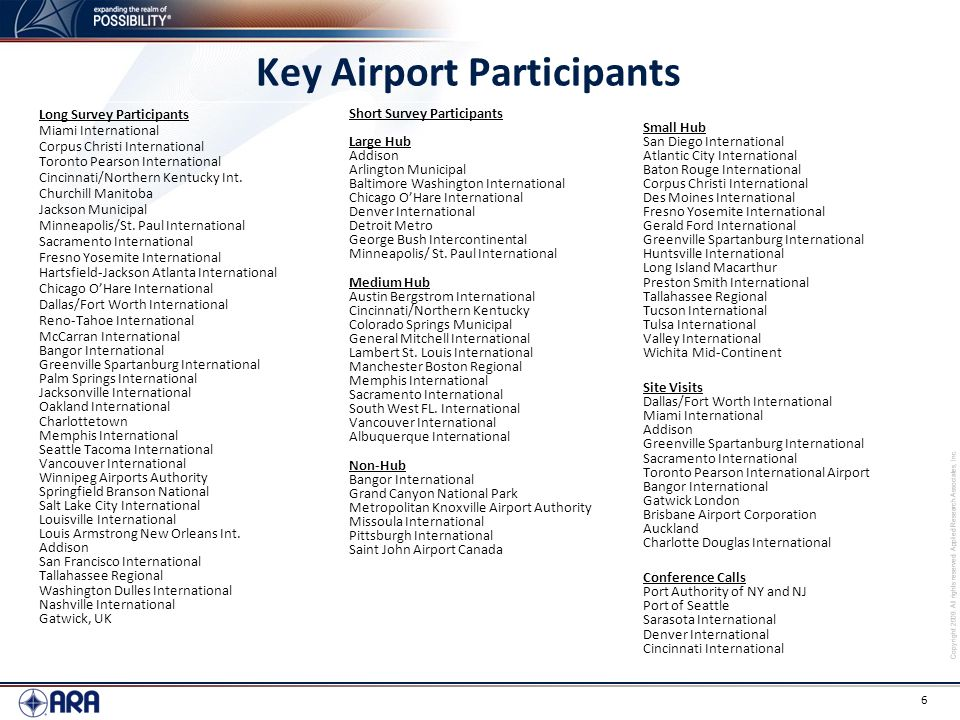 Copyright 2009. All rights reserved. Applied Research Associates, Inc. 6 Key Airport Participants Long Survey Participants Miami International Corpus