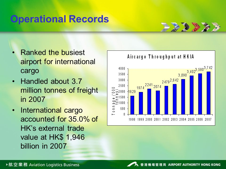 Ranked the busiest airport for international cargo Handled about 3.7 million tonnes of freight in 2007 International cargo accounted for 35.0% of HKs external trade value at HK$ 1,946 billion in 2007 Operational Records