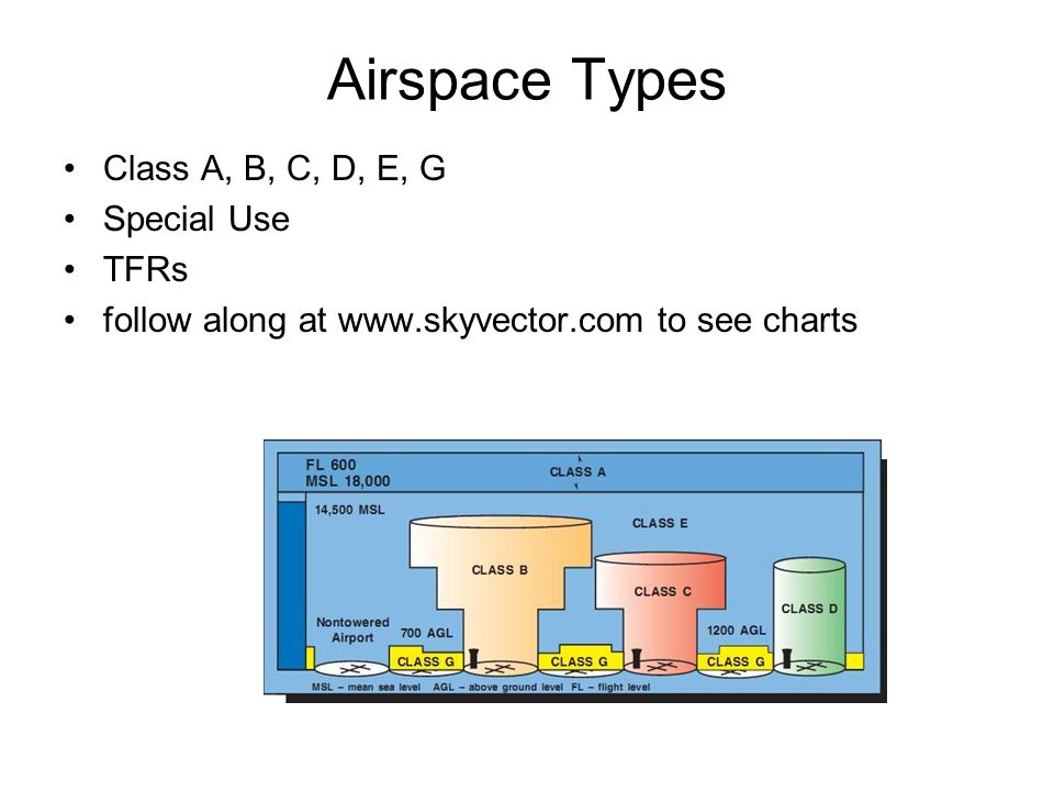 Airspace Types Class A, B, C, D, E, G Special Use TFRs follow along at www.skyvector.com to see charts