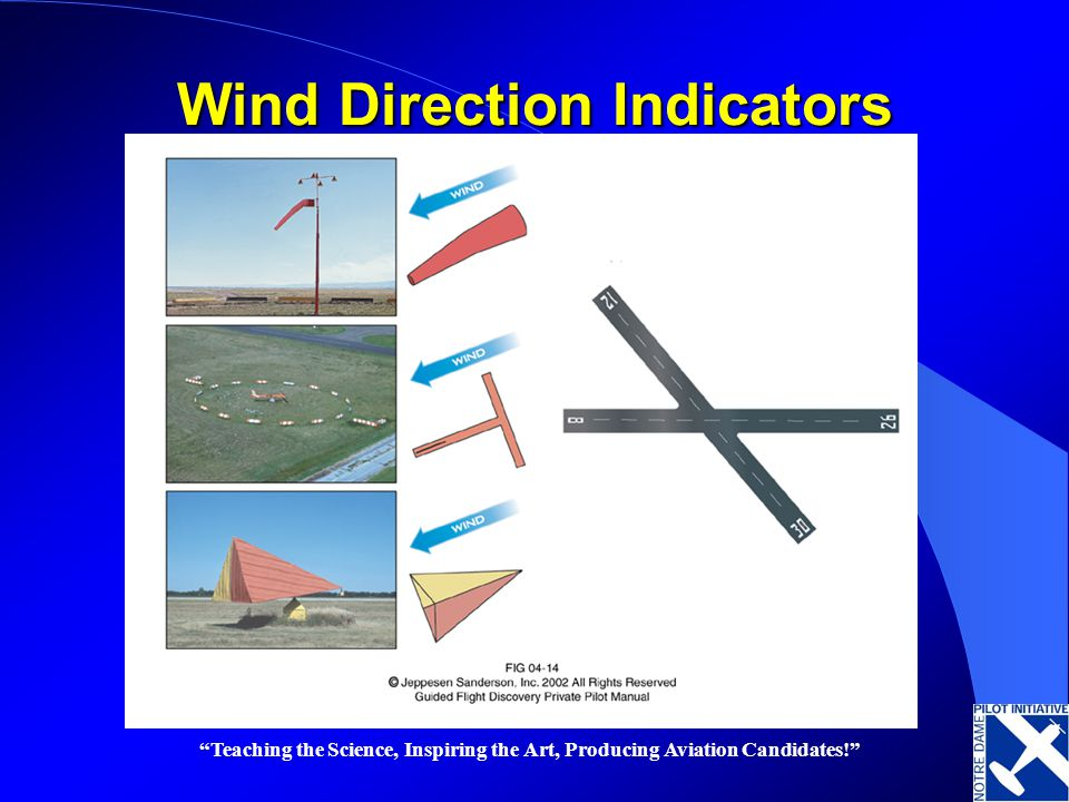 Teaching the Science, Inspiring the Art, Producing Aviation Candidates! Wind Direction Indicators
