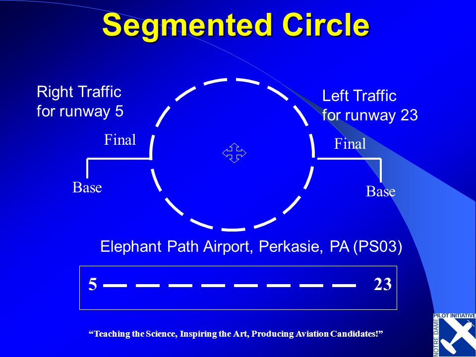 Teaching the Science, Inspiring the Art, Producing Aviation Candidates! Segmented Circle Base Final Left Traffic for runway 23 Right Traffic for runwa