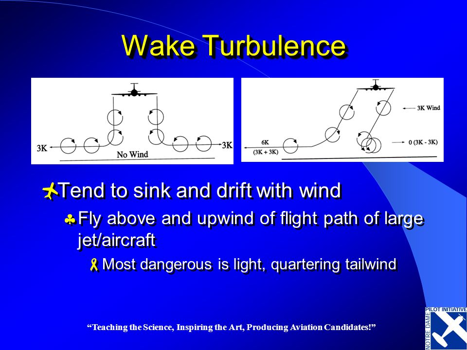 Teaching the Science, Inspiring the Art, Producing Aviation Candidates! Wake Turbulence Tend to sink and drift with wind Fly above and upwind of fligh