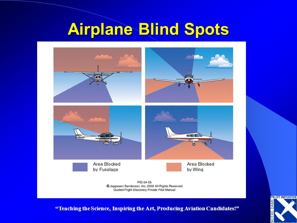 Teaching the Science, Inspiring the Art, Producing Aviation Candidates! Airplane Blind Spots