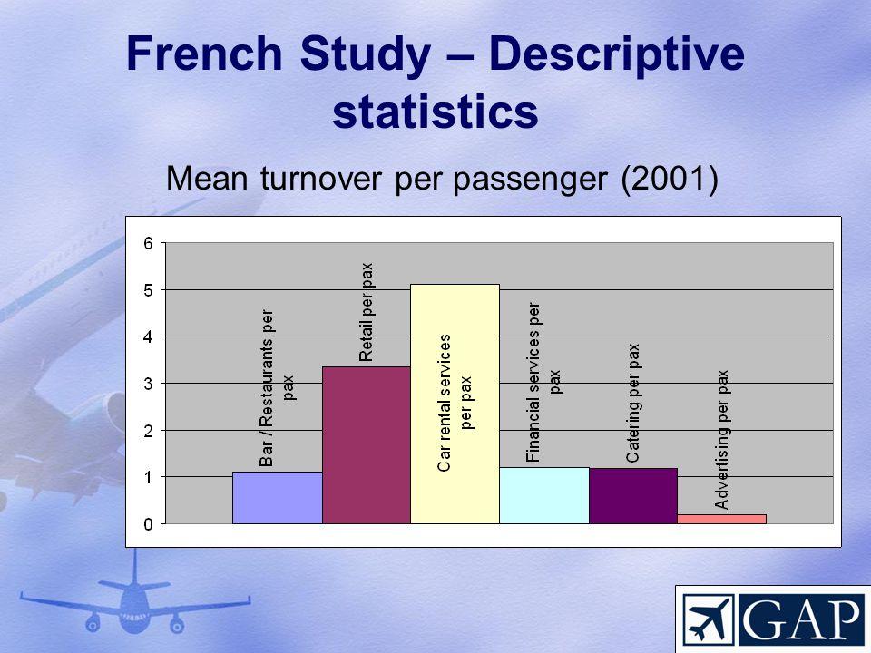 French Study – Descriptive statistics Mean turnover per passenger (2001)