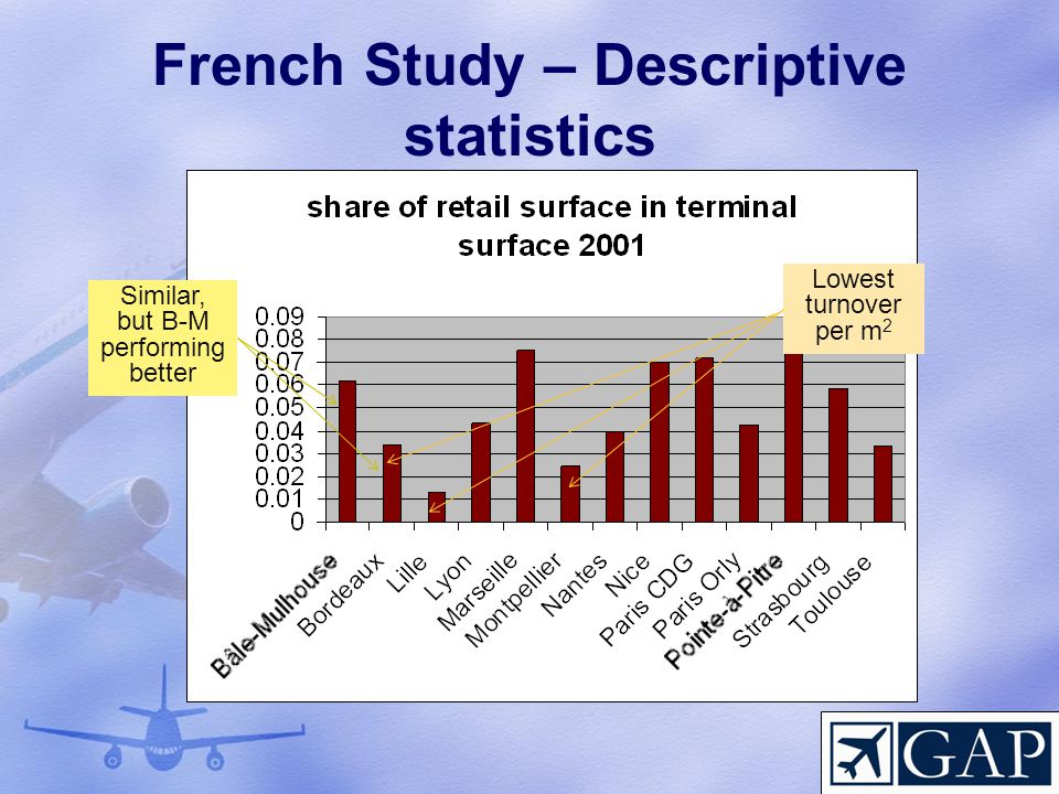 French Study – Descriptive statistics Lowest turnover per m 2 Similar, but B-M performing better
