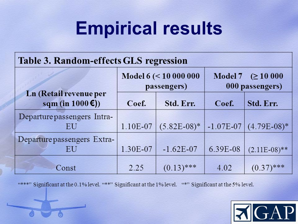 Empirical results Table 3.