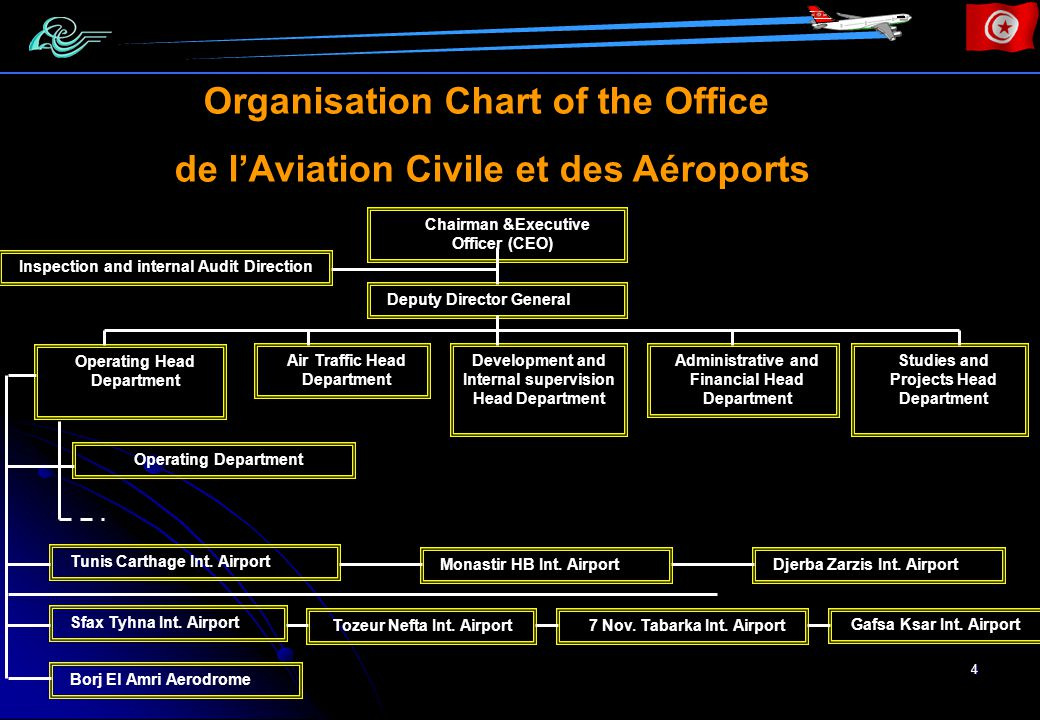 4 Organisation Chart of the Office de lAviation Civile et des Aéroports Chairman &Executive Officer (CEO) Deputy Director General Inspection and internal Audit Direction Operating Head Department Air Traffic Head Department Development and Internal supervision Head Department Administrative and Financial Head Department Studies and Projects Head Department Operating Department Tunis Carthage Int.