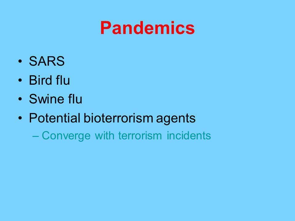 Pandemics SARS Bird flu Swine flu Potential bioterrorism agents –Converge with terrorism incidents