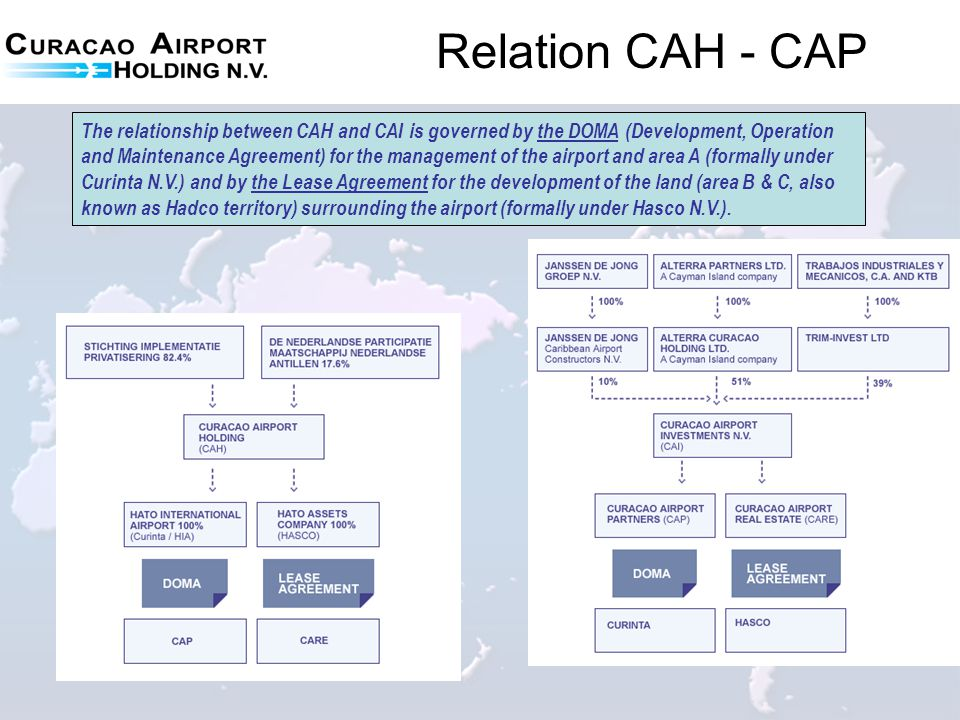 The relationship between CAH and CAI is governed by the DOMA (Development, Operation and Maintenance Agreement) for the management of the airport and
