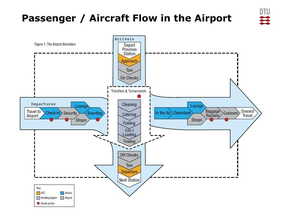 13/06/2014Manpower Planning11DTU Management Engineering, Technical University of Denmark Passenger / Aircraft Flow in the Airport